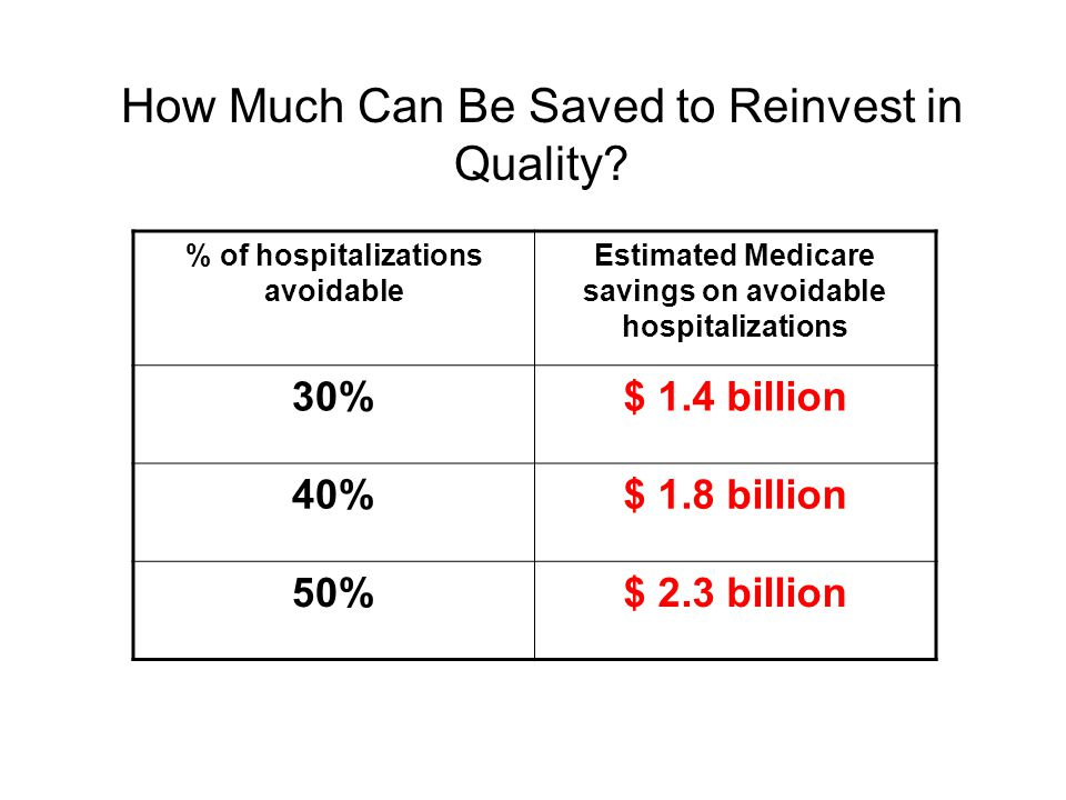 How Much Can Be Saved to Reinvest in Quality? % of hospitalizations avoidable Estimated Medicare savings on avoidable hospitalizations 30%$ 1.4 billio