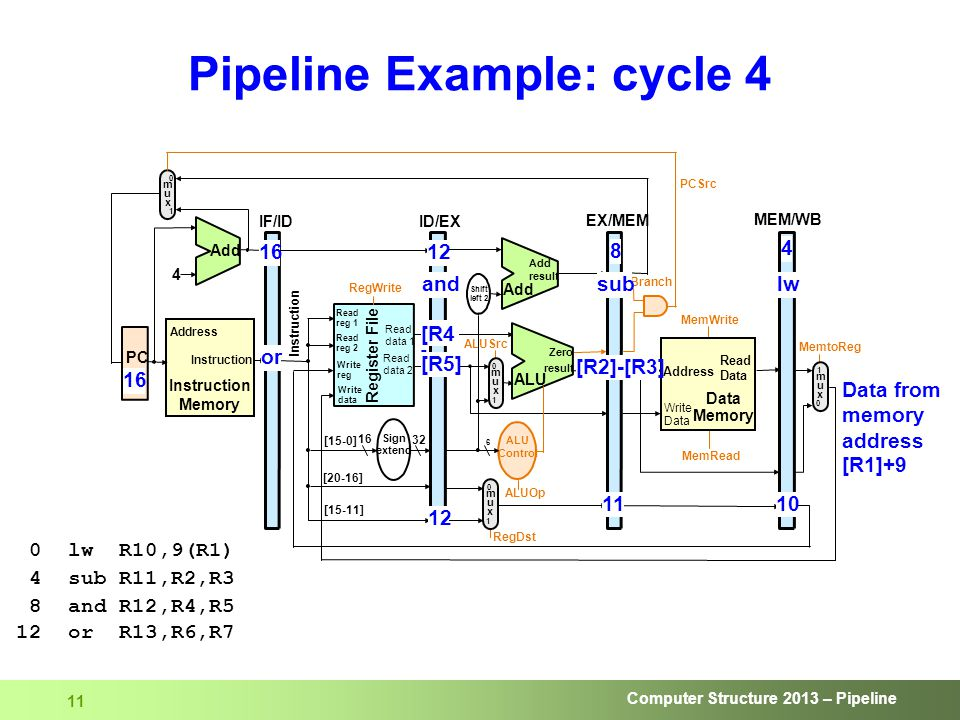 Computer Structure 2013 – Pipeline 11 Pipeline Example: cycle 4 ALUSrc 6 ALU result Zero Add result Add Shift left 2 ALU Control ALUOp RegDst RegWrite Read reg 1 Read reg 2 Write reg Write data Read data 1 Read data 2 Register File [15-0] [20-16] [15-11] Sign extend 16 32 ID/EX EX/MEM MEM/WB Instruction MemRead MemWrite Address Write Data Read Data Memory Branch PCSrc MemtoReg 4 Instruction Memory Address Add IF/ID 0 1 muxmux 0 1 muxmux 0 1 muxmux 1 0 muxmux Instruction lw PC 16 12 8 or [R4 ] Data from memory address [R1]+9 sub 4 [R5] 11 12 and 16 10 [R2]-[R3] 0 lw R10,9(R1) 4 sub R11,R2,R3 8 and R12,R4,R5 12 or R13,R6,R7
