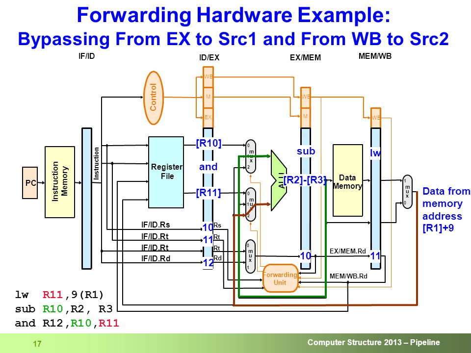 Computer Structure 2013 – Pipeline 17 Forwarding Hardware Example: Bypassing From EX to Src1 and From WB to Src2 lw R11,9(R1) sub R10,R2, R3 and R12,R10,R11