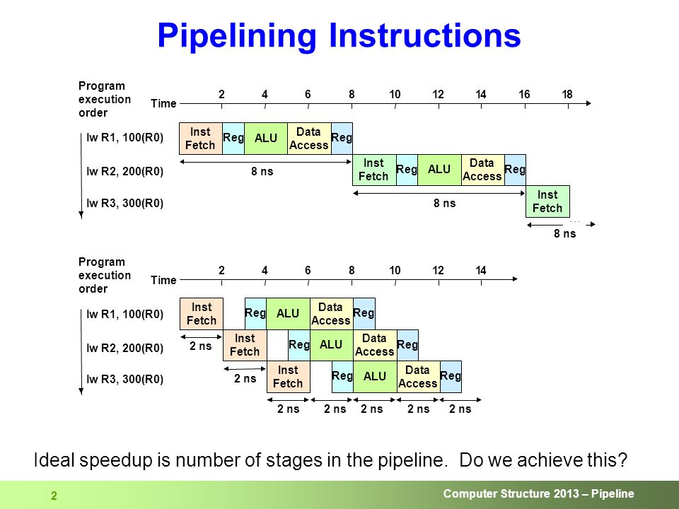 Computer Structure 2013 – Pipeline 2 Data Access Data Access Data Access Data Access Data Access Pipelining Instructions Ideal speedup is number of stages in the pipeline.