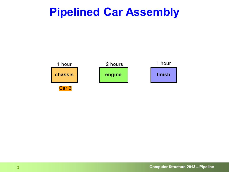 Computer Structure 2013 – Pipeline 3 Pipelined Car Assembly chassisenginefinish 1 hour2 hours 1 hour Car 1Car 2Car 3