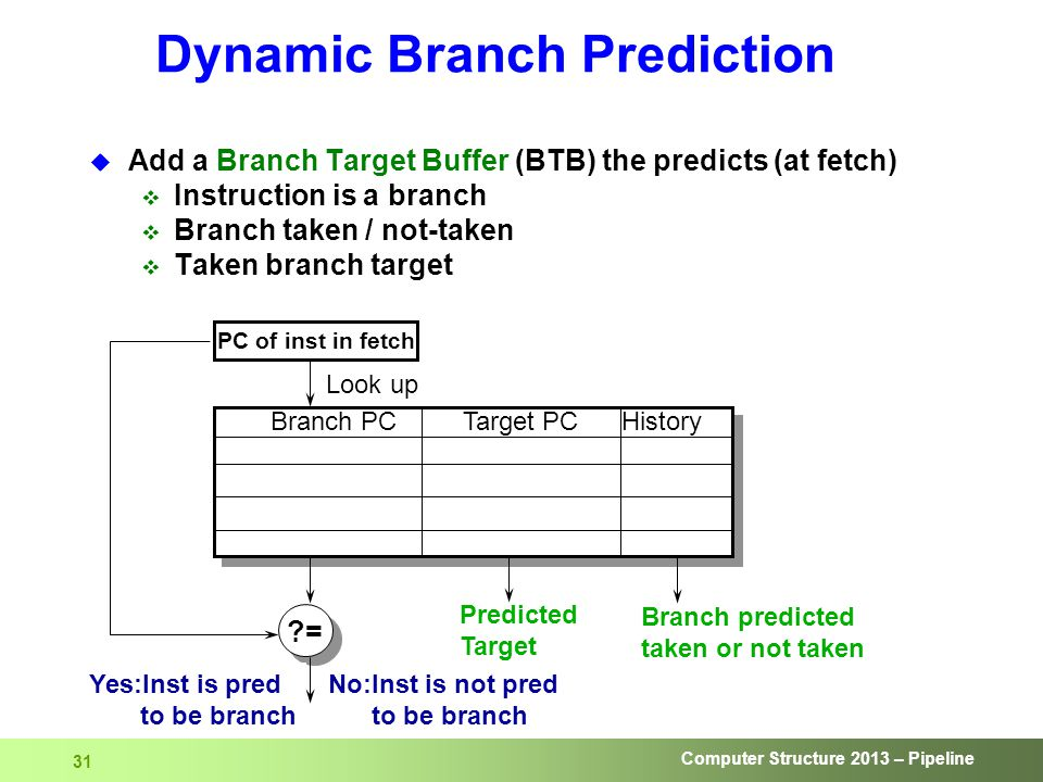 Computer Structure 2013 – Pipeline 31 Dynamic Branch Prediction Look up PC of inst in fetch ?= Branch predicted taken or not taken No:Inst is not pred to be branch Yes:Inst is pred to be branch Branch PC Target PC History Predicted Target  Add a Branch Target Buffer (BTB) the predicts (at fetch)  Instruction is a branch  Branch taken / not-taken  Taken branch target