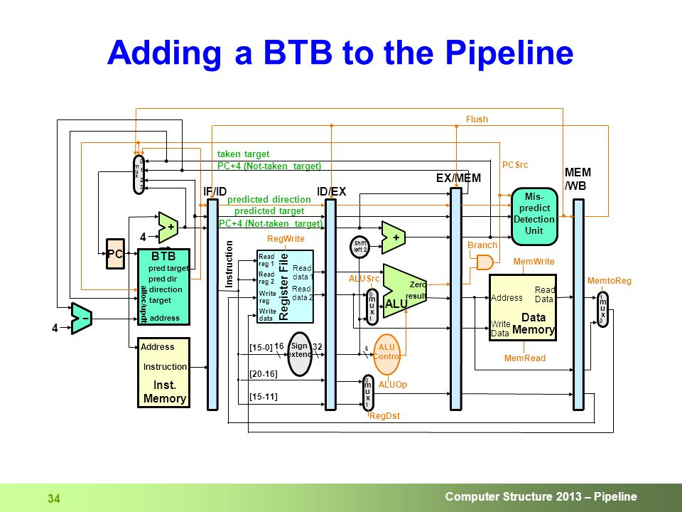 Computer Structure 2013 – Pipeline 34 Adding a BTB to the Pipeline
