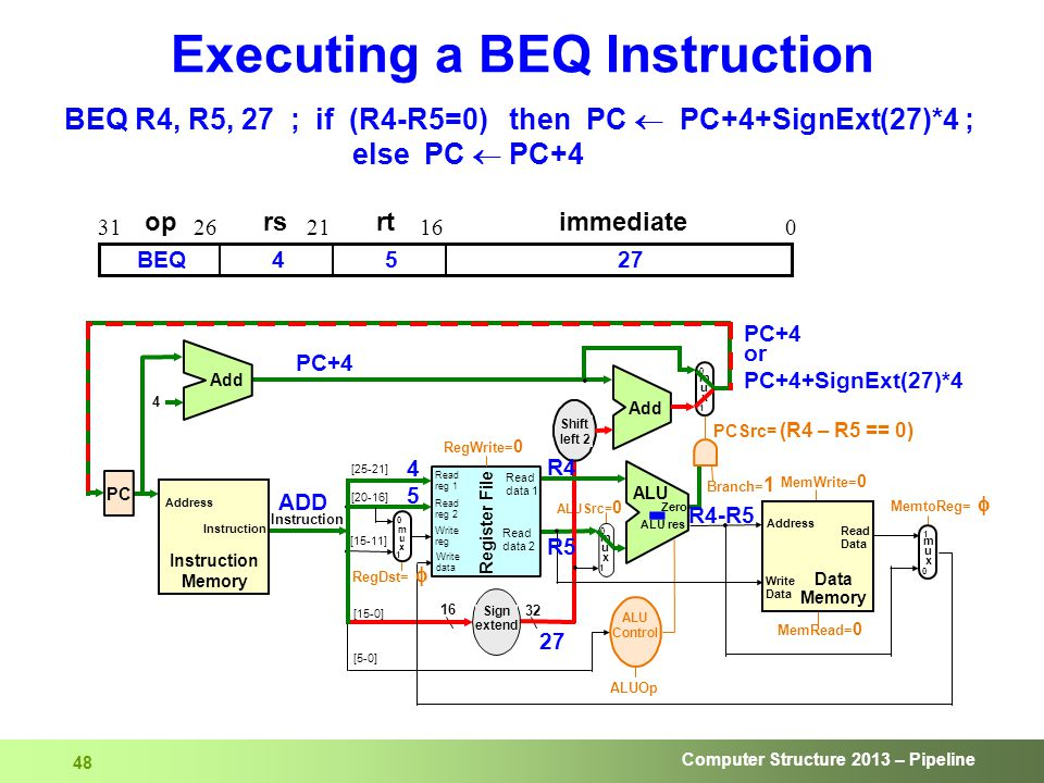 Computer Structure 2013 – Pipeline 48 Executing a BEQ Instruction BEQ R4, R5, 27 ; if (R4-R5=0) then PC  PC+4+SignExt(27)*4 ; else PC  PC+4 oprsrtimmediate 016212631 4527BEQ