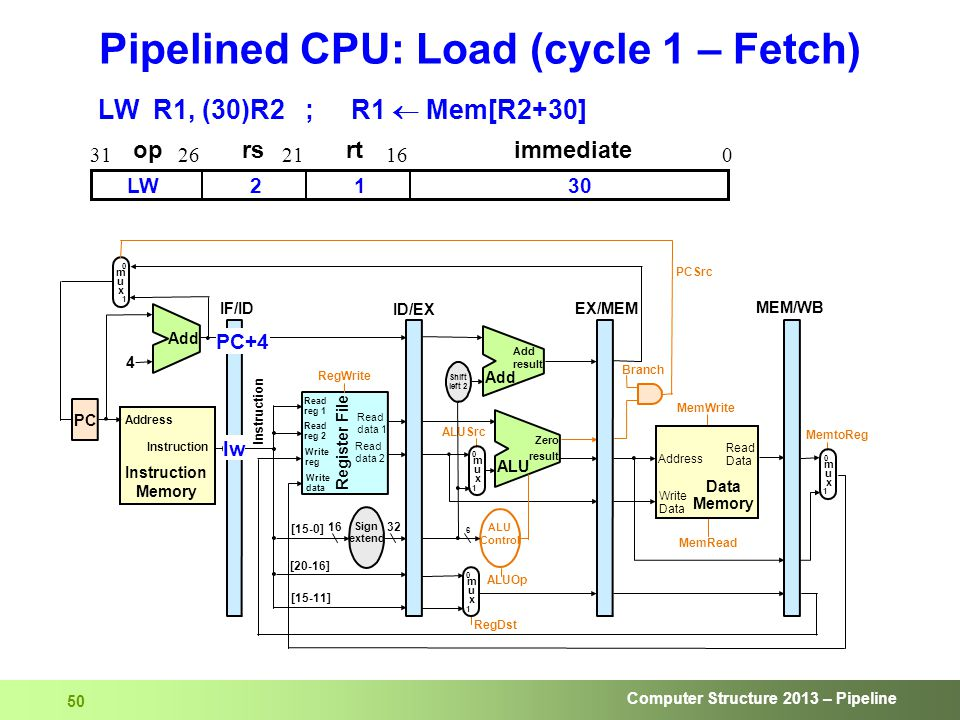Computer Structure 2013 – Pipeline 50 Pipelined CPU: Load (cycle 1 – Fetch) lw oprsrtimmediate 016212631 2130LW LW R1, (30)R2 ; R1  Mem[R2+30] PC+4