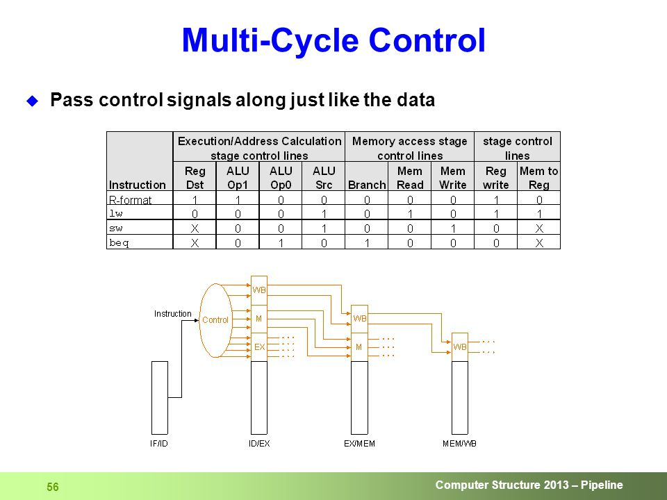 Computer Structure 2013 – Pipeline 56 Multi-Cycle Control  Pass control signals along just like the data