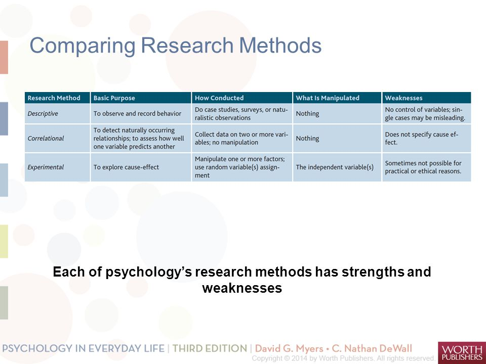 Comparing Research Methods Each of psychology's research methods has strengths and weaknesses
