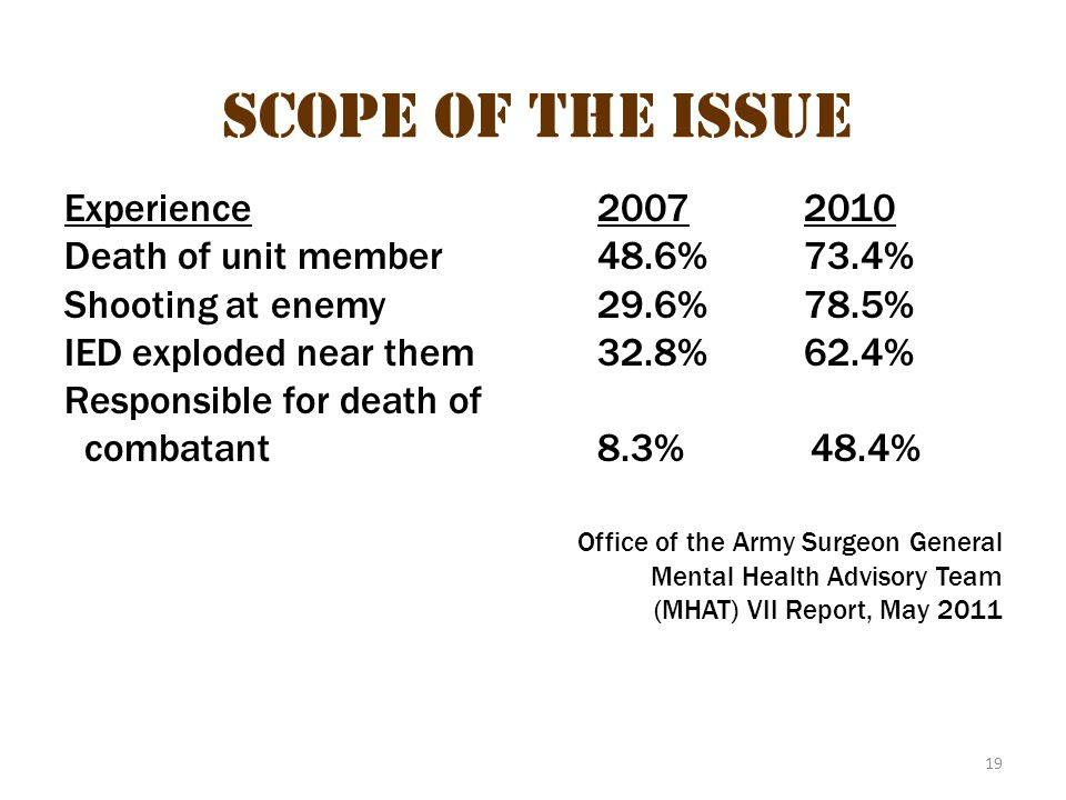 19 Scope of the Issue Experience 20072010 Death of unit member48.6%73.4% Shooting at enemy29.6%78.5% IED exploded near them32.8%62.4% Responsible for