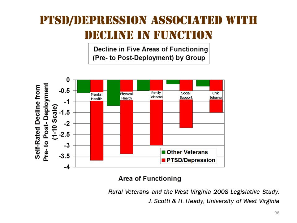 96 PTSD/Depression Associated with Decline in Function Rural Veterans and the West Virginia 2008 Legislative Study. J. Scotti & H. Heady, University o
