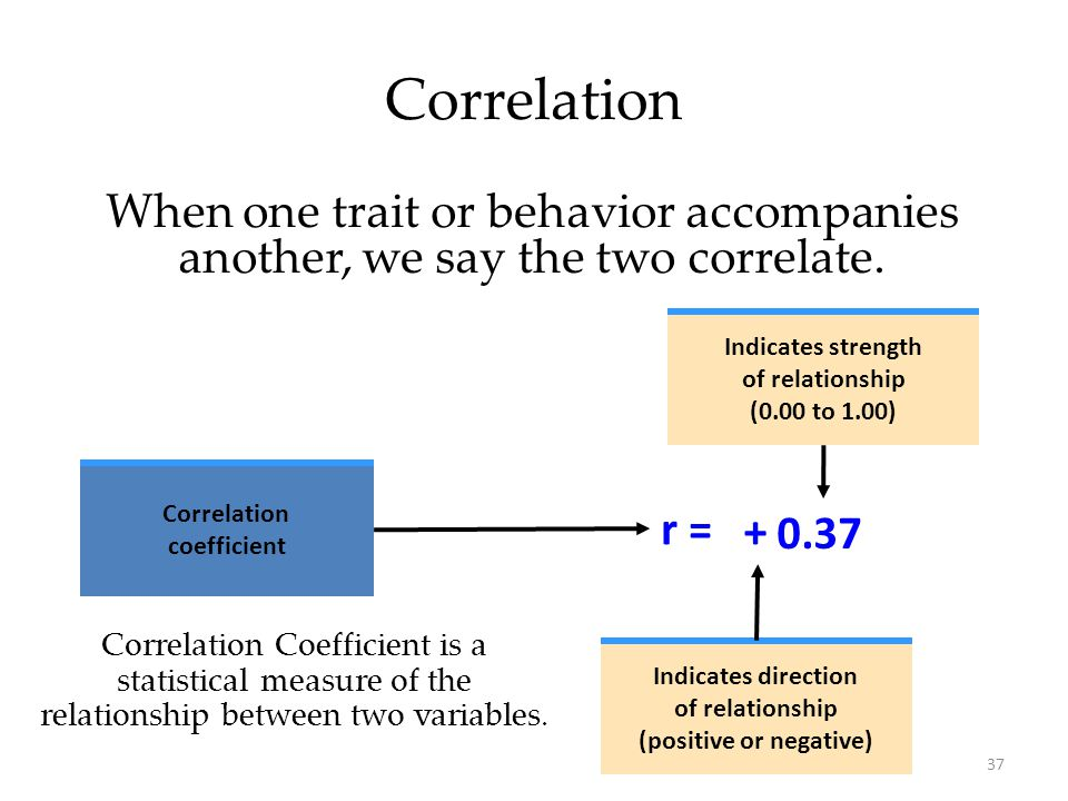 37 Correlation When one trait or behavior accompanies another, we say the two correlate. Correlation coefficient Indicates direction of relationship (