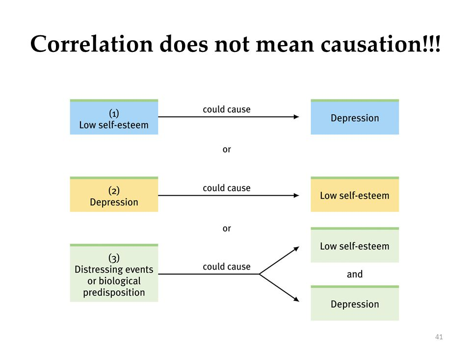 41 or Correlation does not mean causation!!!