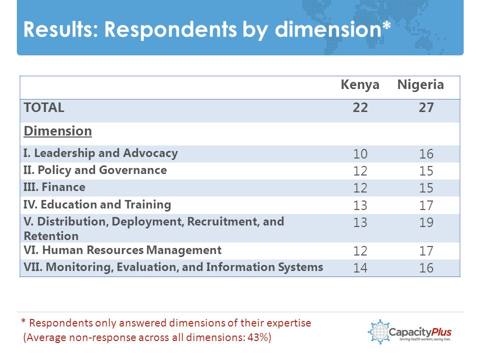 Results: Respondents by dimension* 10 KenyaNigeria TOTAL2227 Dimension I.