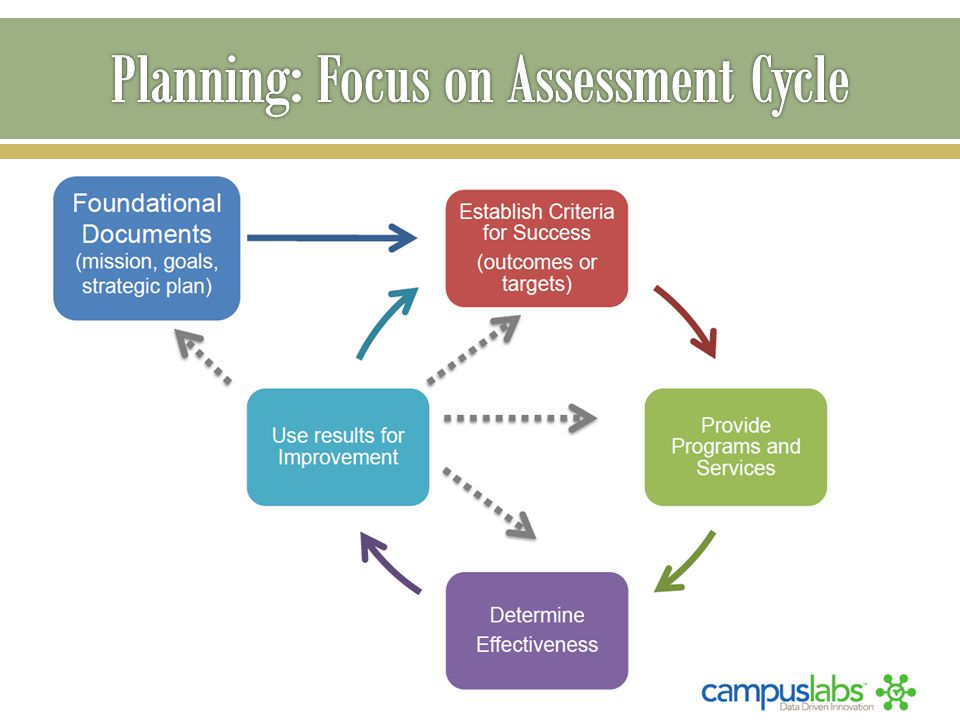  Build off of Program Review  Implement campus priorities  Implement WASC recommendations  Document campus planning efforts  Provide a process for requesting and allocating resources  Track resource allocations through completion to facilitate reporting and assessment