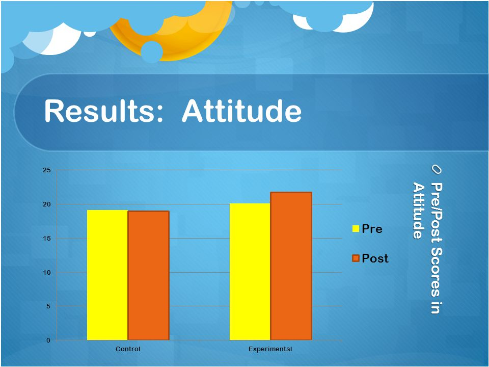 Results: Attitude Pre/Post Scores in Attitude
