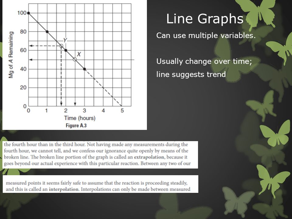 Line Graphs Can use multiple variables. Usually change over time; line suggests trend