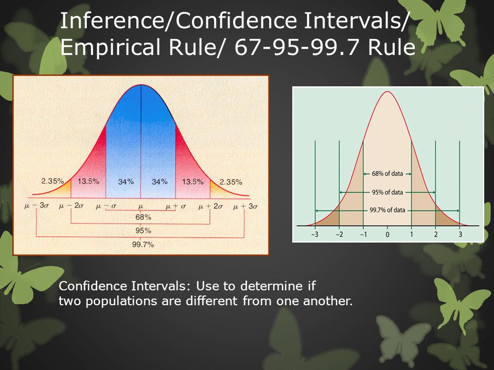 Inference/Confidence Intervals/ Empirical Rule/ 67-95-99.7 Rule Confidence Intervals: Use to determine if two populations are different from one anoth