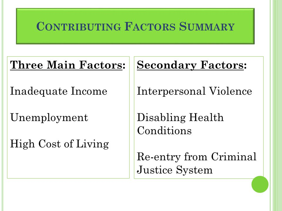 C ONTRIBUTING F ACTORS S UMMARY Three Main Factors: Inadequate Income Unemployment High Cost of Living Secondary Factors: Interpersonal Violence Disabling Health Conditions Re-entry from Criminal Justice System