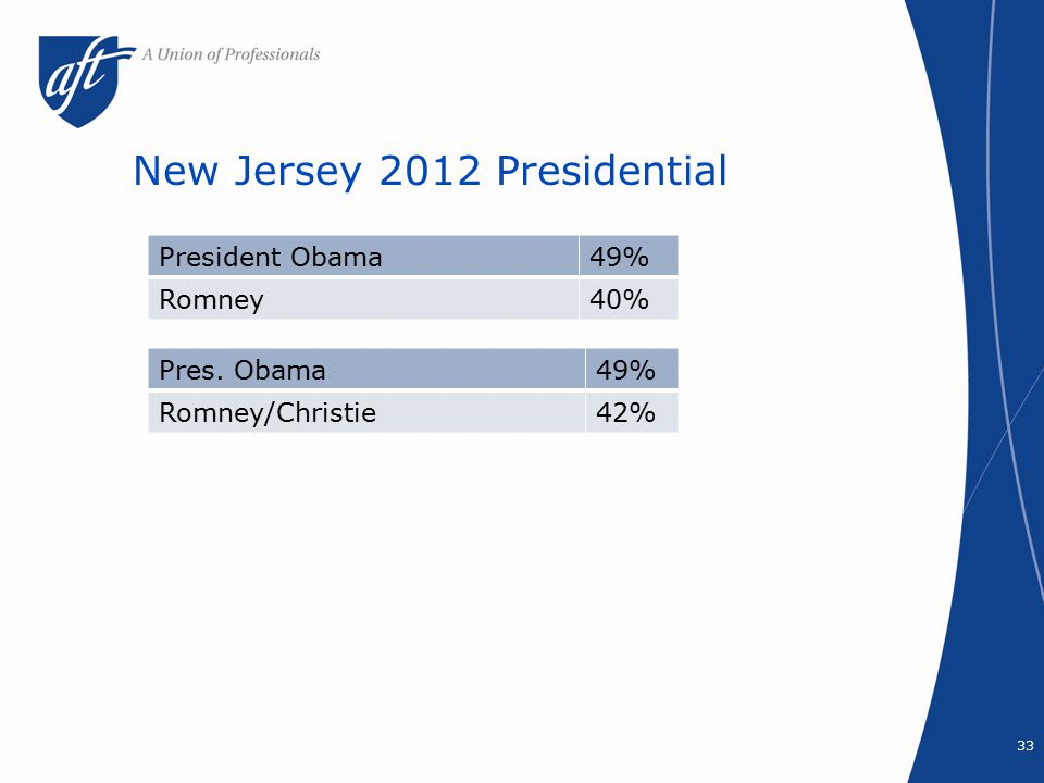 New Jersey 2012 Presidential 33 President Obama49% Romney40% Pres. Obama49% Romney/Christie42%
