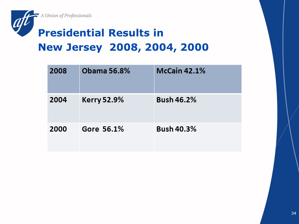 Presidential Results in New Jersey 2008, 2004, 2000 34 2008Obama 56.8%McCain 42.1% 2004Kerry 52.9%Bush 46.2% 2000Gore 56.1%Bush 40.3%