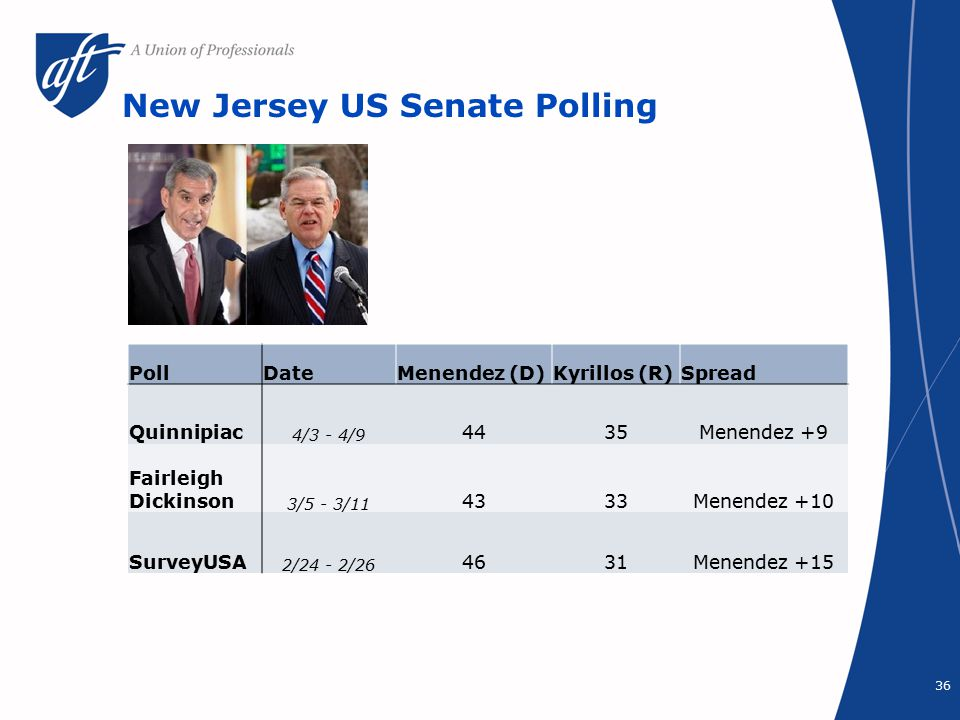 New Jersey US Senate Polling 36 PollDateMenendez (D)Kyrillos (R)Spread Quinnipiac 4/3 - 4/9 4435Menendez +9 Fairleigh Dickinson 3/5 - 3/11 4333Menendez +10 SurveyUSA 2/24 - 2/26 4631Menendez +15