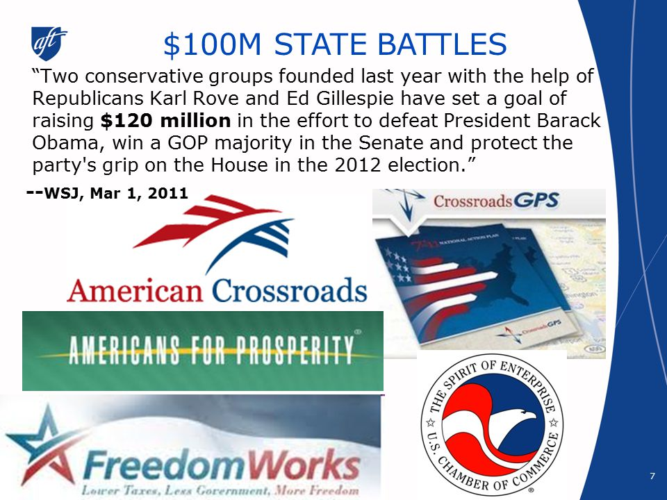 Two conservative groups founded last year with the help of Republicans Karl Rove and Ed Gillespie have set a goal of raising $120 million in the effort to defeat President Barack Obama, win a GOP majority in the Senate and protect the party s grip on the House in the 2012 election. -- WSJ, Mar 1, 2011 $100M STATE BATTLES 7