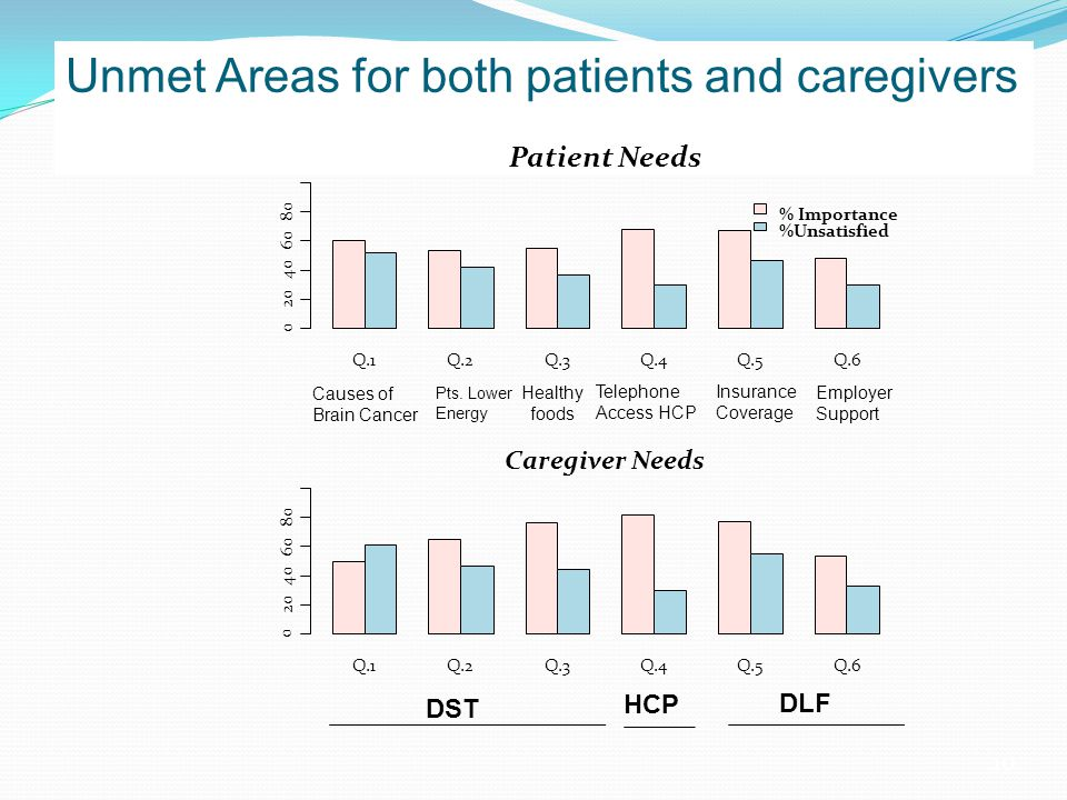 10 Unmet Areas for both patients and caregivers Q.1Q.2Q.3Q.4Q.5Q.6 % Importance %Unsatisfied 0 20 40 60 80 Patient Needs Q.1Q.2Q.3Q.4Q.5Q.6 0 20 40 60 80 Caregiver Needs DST HCP DLF Causes of Brain Cancer Pts.