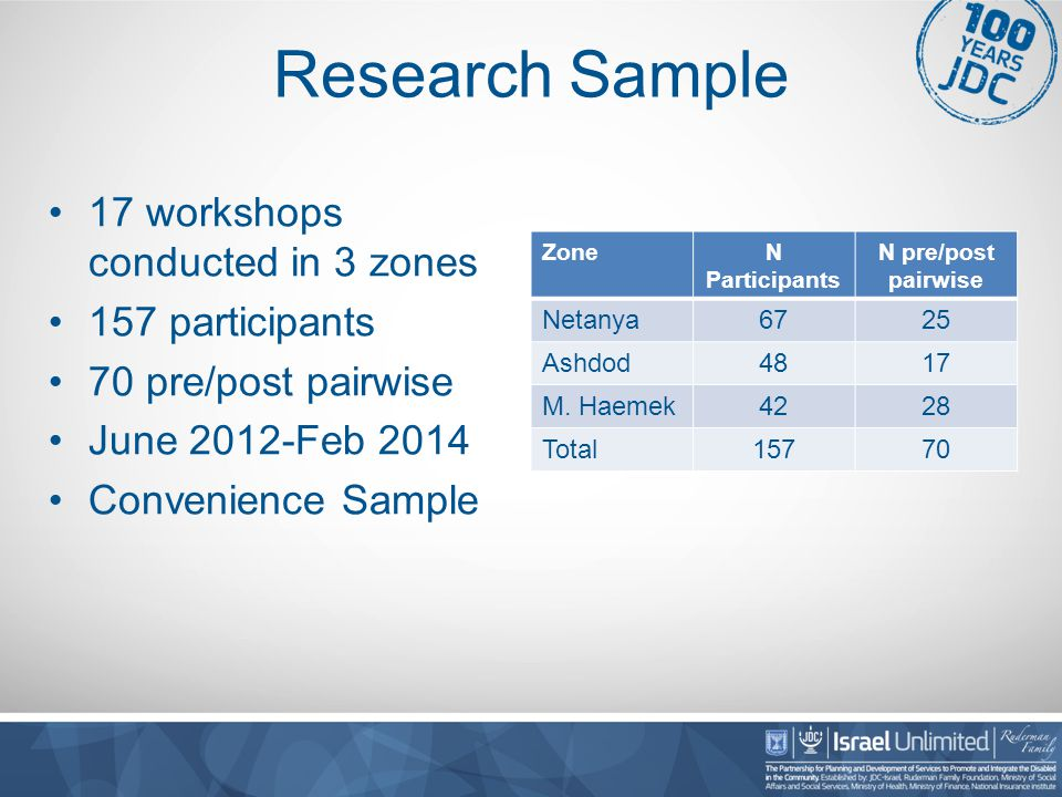 Research Sample 17 workshops conducted in 3 zones 157 participants 70 pre/post pairwise June 2012-Feb 2014 Convenience Sample ZoneN Participants N pre/post pairwise Netanya6725 Ashdod4817 M.