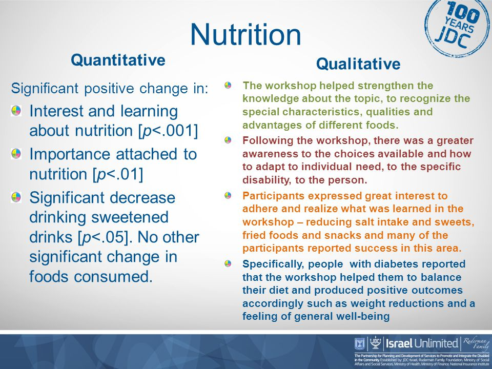 Nutrition Quantitative Significant positive change in: Interest and learning about nutrition [p<.001] Importance attached to nutrition [p<.01] Significant decrease drinking sweetened drinks [p<.05].