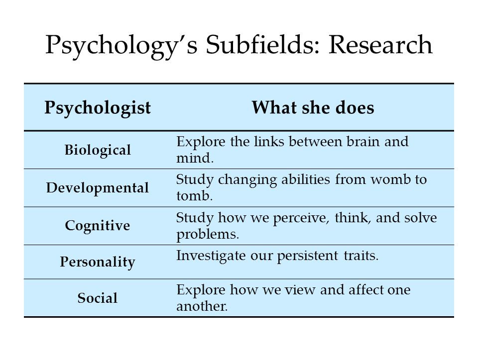 Psychology's Subfields: Research PsychologistWhat she does Biological Explore the links between brain and mind. Developmental Study changing abilities
