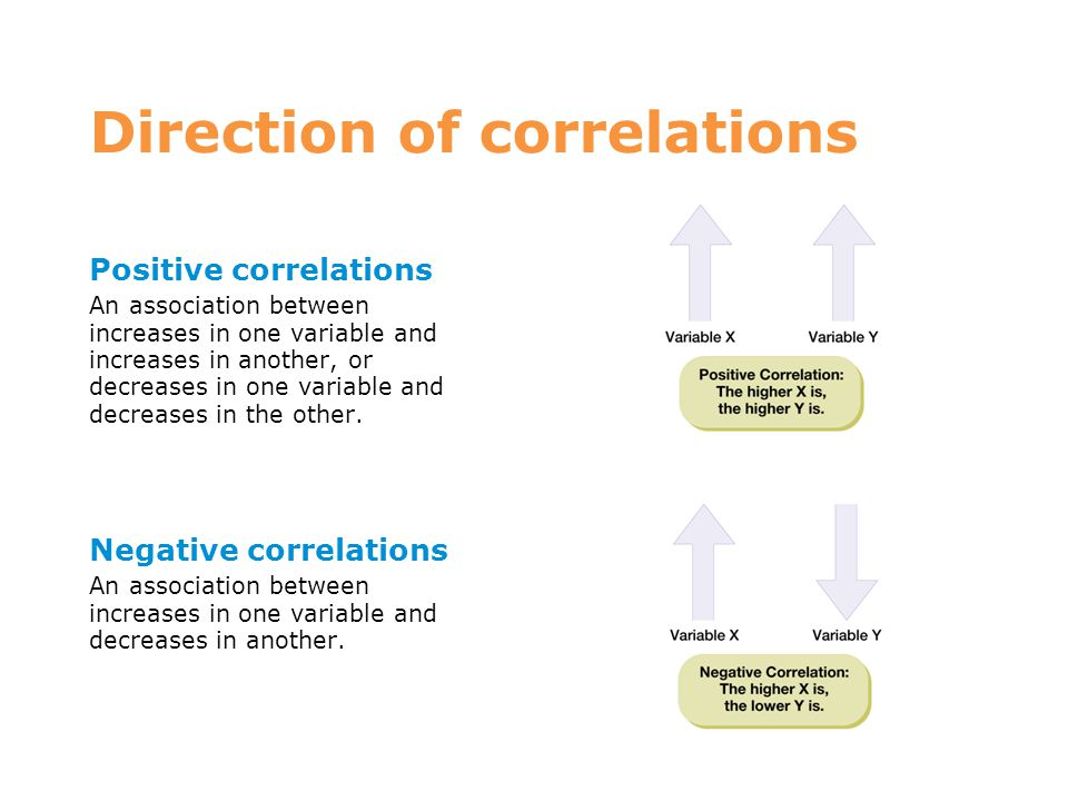 Direction of correlations Positive correlations An association between increases in one variable and increases in another, or decreases in one variabl