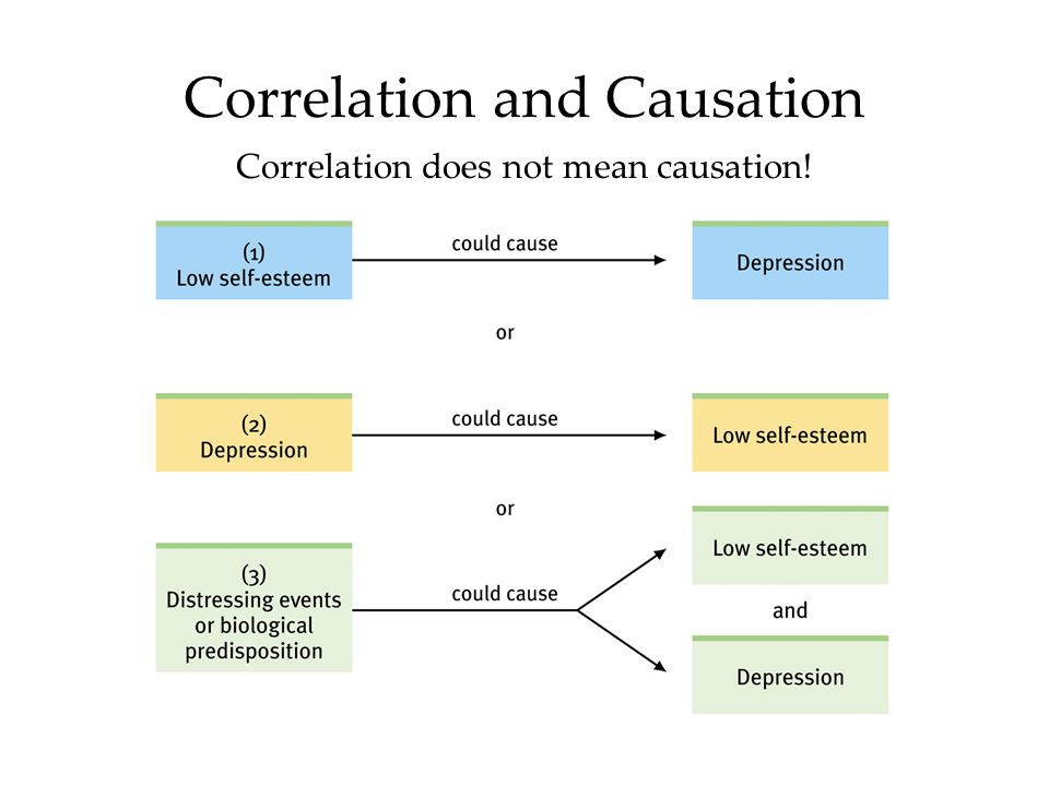 or Correlation and Causation Correlation does not mean causation!