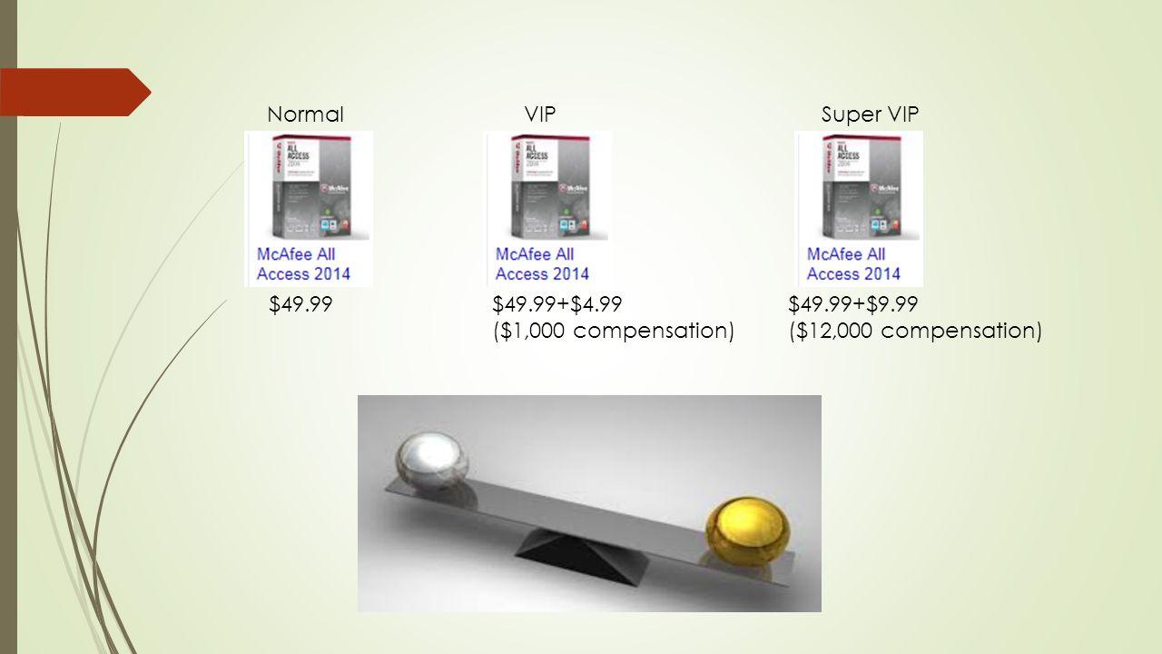 $49.99$49.99+$4.99 ($1,000 compensation) $49.99+$9.99 ($12,000 compensation) NormalVIPSuper VIP