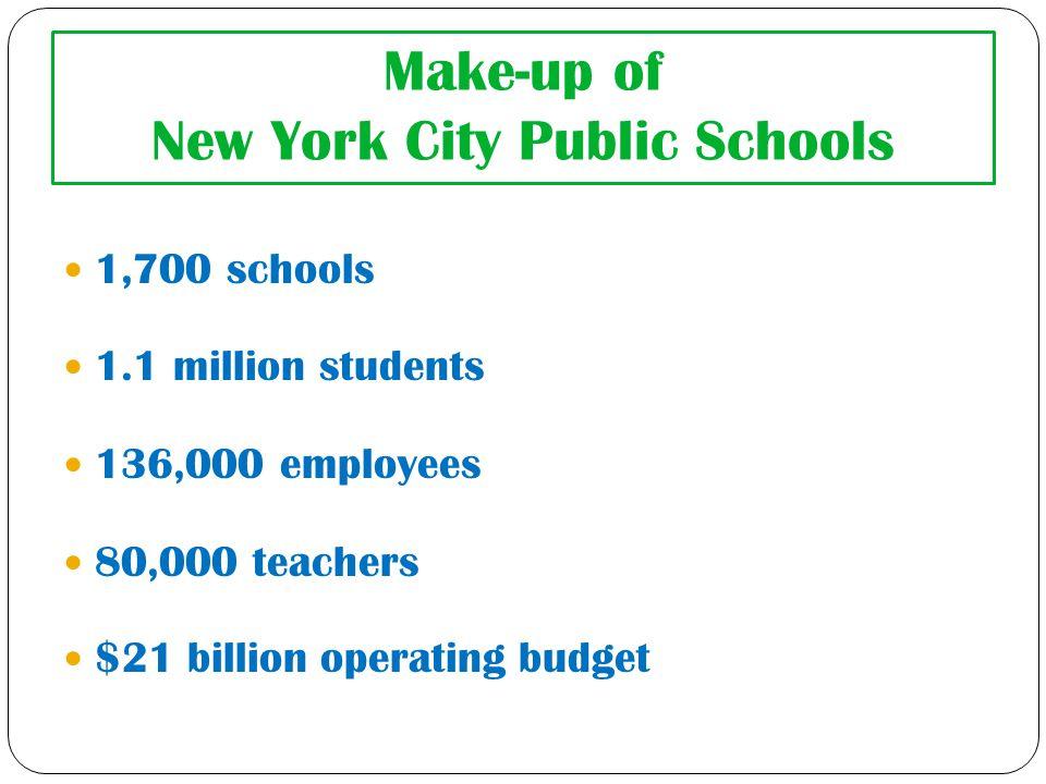 Make-up of New York City Public Schools 1,700 schools 1.1 million students 136,000 employees 80,000 teachers $21 billion operating budget