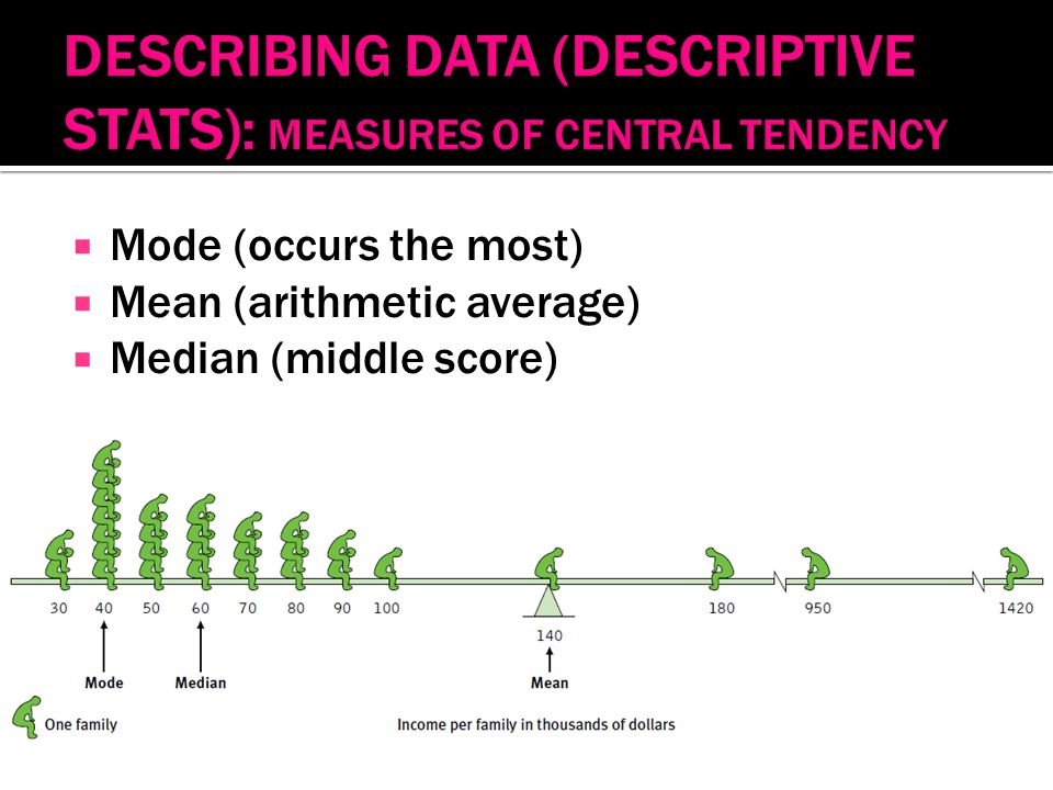  Mode (occurs the most)  Mean (arithmetic average)  Median (middle score)