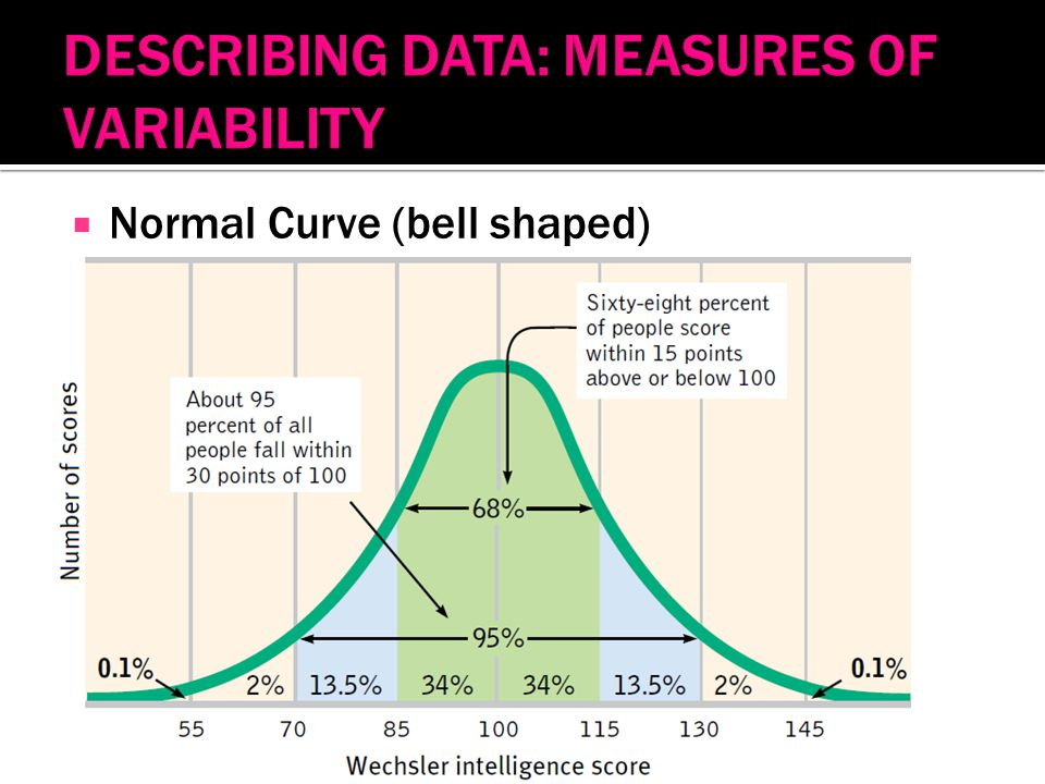  Normal Curve (bell shaped)