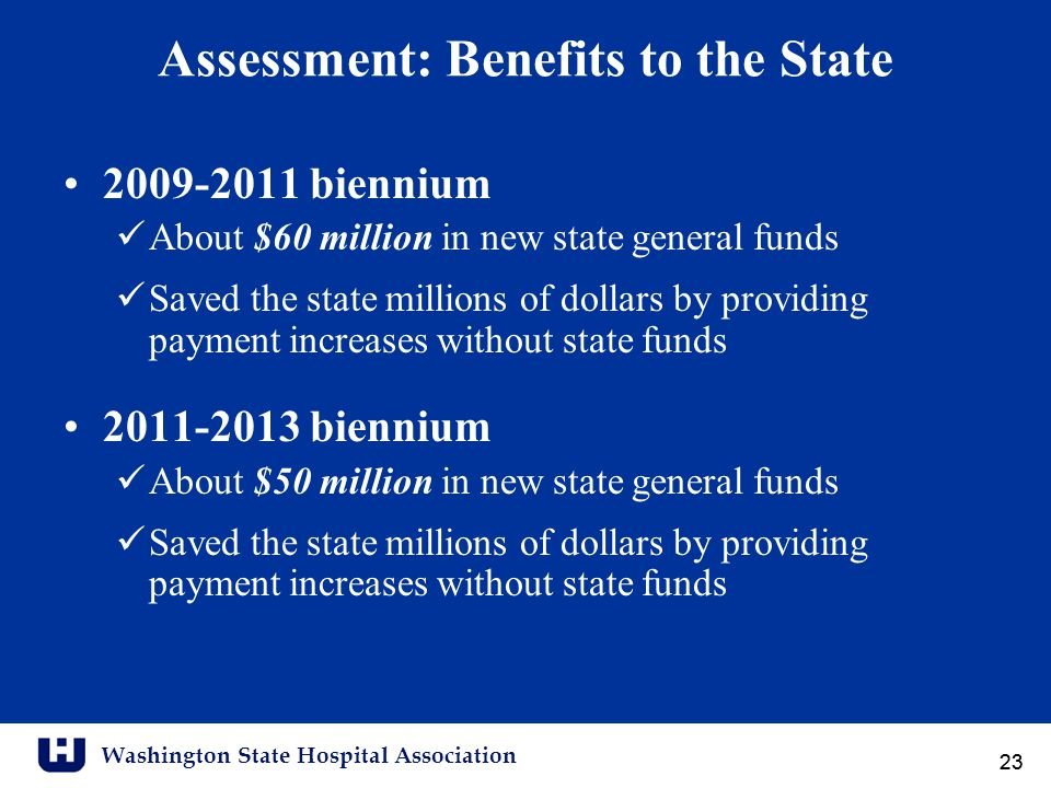 Washington State Hospital Association 23 Assessment: Benefits to the State 2009-2011 biennium About $60 million in new state general funds Saved the state millions of dollars by providing payment increases without state funds 2011-2013 biennium About $50 million in new state general funds Saved the state millions of dollars by providing payment increases without state funds