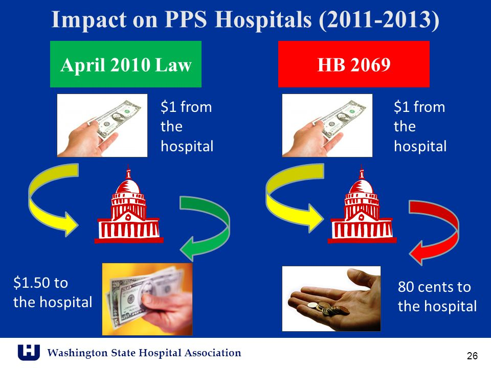 Washington State Hospital Association Impact on PPS Hospitals (2011-2013) April 2010 Law $1 from the hospital 80 cents to the hospital $1.50 to the hospital HB 2069 26