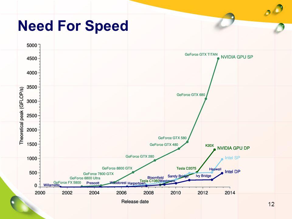 Green Computing 13 Intel Core i7-980XE GTX 750 Ti GTX 680 GTX 580 GFLOPS per Watt