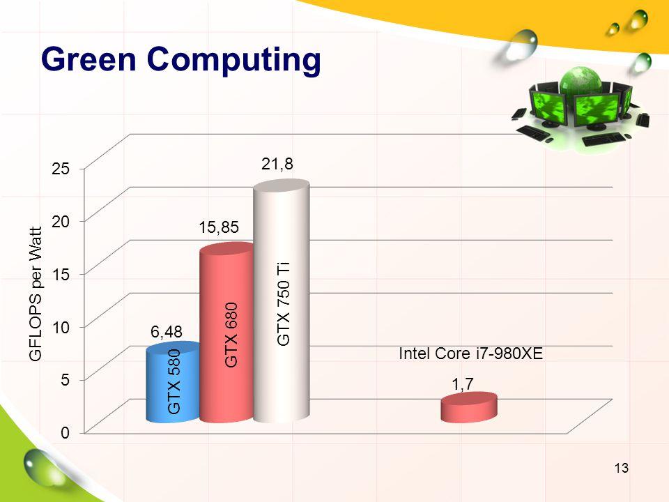 Supercomputing TITAN, Oak Ridge National Laboratory Speed: 24.8 PFLOPS (Theory), 17.6 PFLOPS (Real) CPU: AMD Opteron 6274 (18,688 × 16 cores) GPU: NVIDIA Tesla K20 (18,688 × 2496 cores) Cost: US$ 97 Million Power: 9 MW 14