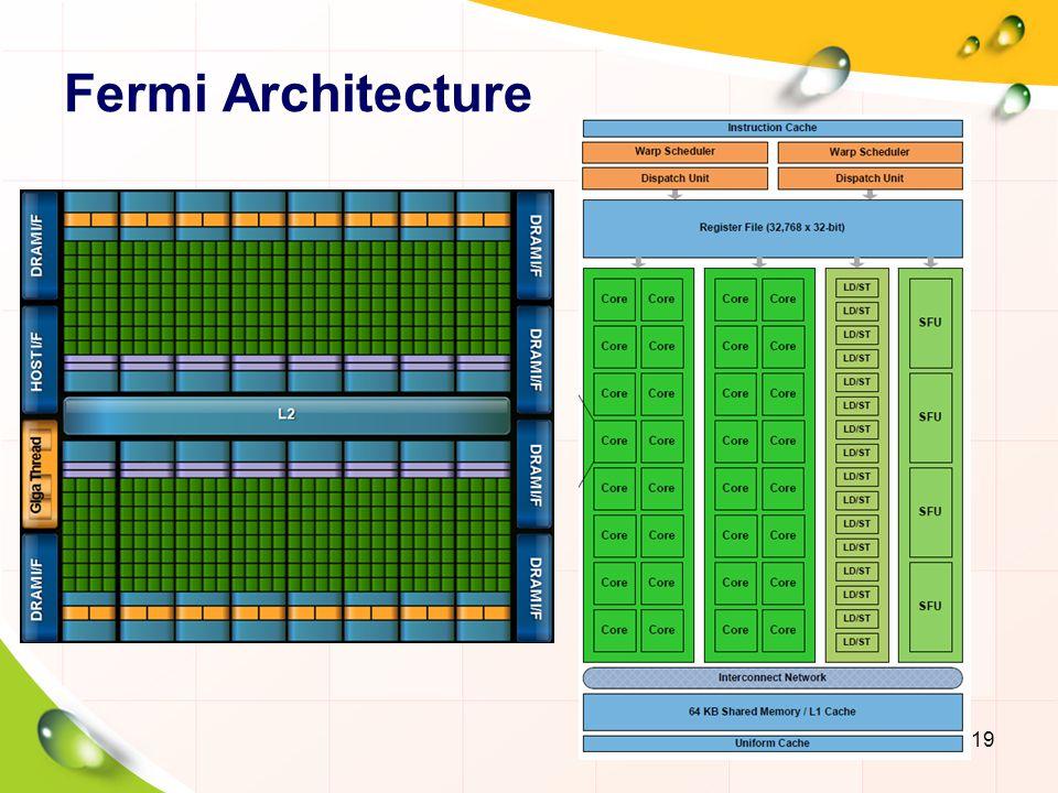 Kepler Architecture GeForce GTX 680 (Mar.