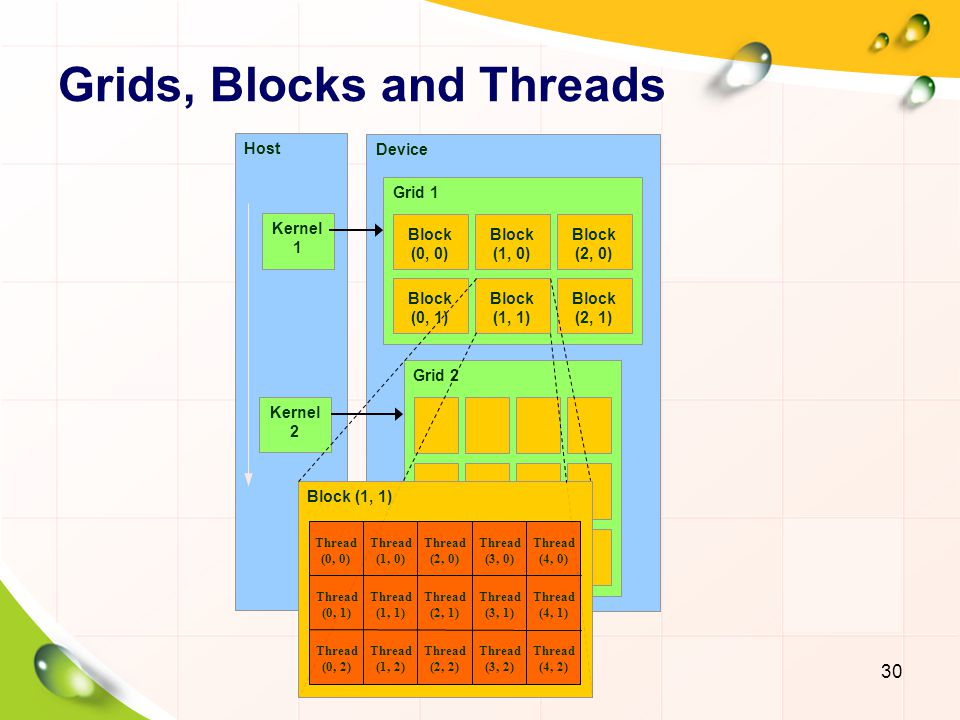 Thread Block Threads have thread ID numbers within block.