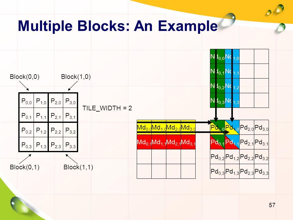 Multiple Blocks: Indexing TILE_WIDTH Block: blockIdx.x, blockIdx.y Thread:threadIdx.x, threadIdx.y Row: blockIdx.y * TILE_WIDTH + threadIdx.y Col:blockIdx.x * TILE_WIDTH + threadIdx.x 58 (0,0)(1,0)(2,0)(3,0) (0,1)(1,1)(2,1)(3,1) (0,2)(1,2)(2,2)(3,2) (0,3)(1,3)(2,3)(3,3) blockIdx.y blockIdx.xthreadIdx.x threadIdx.y