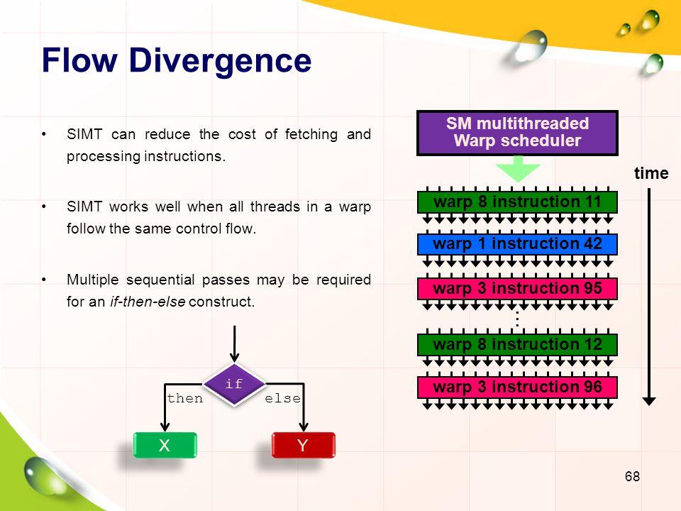 Flow Divergence 69