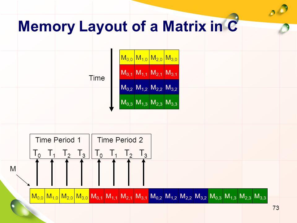 Memory Layout of a Matrix in C 74 M 2,0 M 1,0 M 0,0 M 3,0 M 1,1 M 0,1 M 2,1 M 3,1 M 1,2 M 0,2 M 2,2 M 3,2 M 1,3 M 0,3 M 2,3 M 3,3 T0T0 T1T1 T2T2 T3T3 Time Period 1 T0T0 T1T1 T2T2 T3T3 Time Period 2 Time M M 2,0 M 1,1 M 1,0 M 0,0 M 0,1 M 3,0 M 2,1 M 3,1 M 1,2 M 0,2 M 2,2 M 3,2 M 1,3 M 0,3 M 2,3 M 3,3