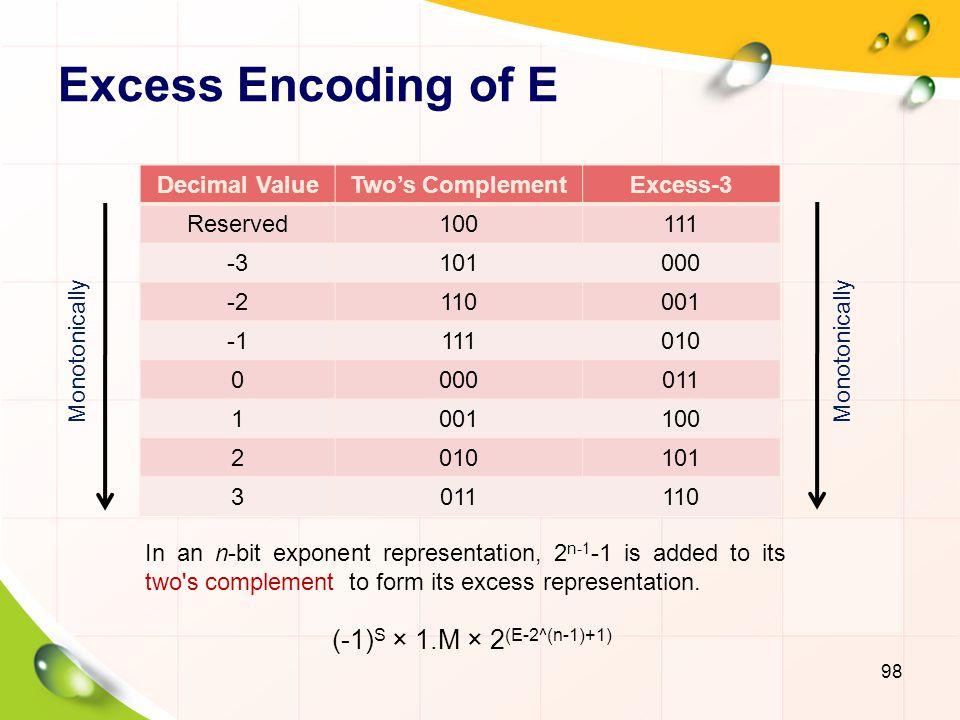 Representable Numbers 99 No-zeroAbrupt UnderflowDenormalization E MS=0S=1S=0S=1S=0S=1 00 2 -1 -(2 -1 )0000 012 -1 +1*2 -3 -(2 -1 +1*2 -3 )001*2 -2 -1*2 -2 102 -1 +2*2 -3 -(2 -1 +2*2 -3 )002*2 -2 -2*2 -2 112 -1 +3*2 -3 -(2 -1 +3*2 -3 )003*2 -2 -3*2 -2 01 002020 -(2 0 )2020 2020 012 0 +1*2 -2 -(2 0 +1*2 -2 )2 0 +1*2 -2 -(2 0 +1*2 -2 )2 0 +1*2 -2 -(2 0 +1*2 -2 ) 102 0 +2*2 -2 -(2 0 +2*2 -2 )2 0 +2*2 -2 -(2 0 +2*2 -2 )2 0 +2*2 -2 -(2 0 +2*2 -2 ) 112 0 +3*2 -2 -(2 0 +3*2 -2 )2 0 +3*2 -2 -(2 0 +3*2 -2 )2 0 +3*2 -2 -(2 0 +3*2 -2 ) 10 002121 -(2 1 )2121 2121 012 1 +1*2 -1 -(2 1 +1*2 -1 )2 1 +1*2 -1 -(2 1 +1*2 -1 )2 1 +1*2 -1 -(2 1 +1*2 -1 ) 102 1 +2*2 -1 -(2 1 +2*2 -1 )2 1 +2*2 -1 -(2 1 +2*2 -1 )2 1 +2*2 -1 -(2 1 +2*2 -1 ) 112 1 +3*2 -1 -(2 1 +3*2 -1 )2 1 +3*2 -1 -(2 1 +3*2 -1 )2 1 +3*2 -1 -(2 1 +3*2 -1 ) 11 Reserved Pattern