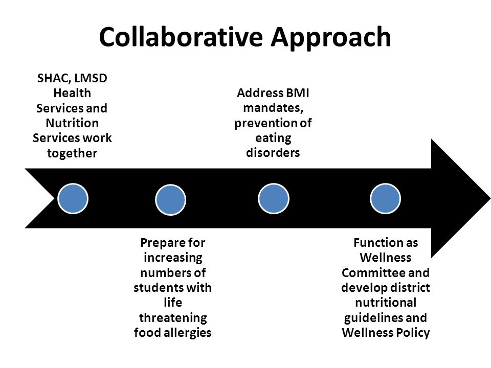 Collaborative Approach SHAC, LMSD Health Services and Nutrition Services work together Prepare for increasing numbers of students with life threatening food allergies Address BMI mandates, prevention of eating disorders Function as Wellness Committee and develop district nutritional guidelines and Wellness Policy