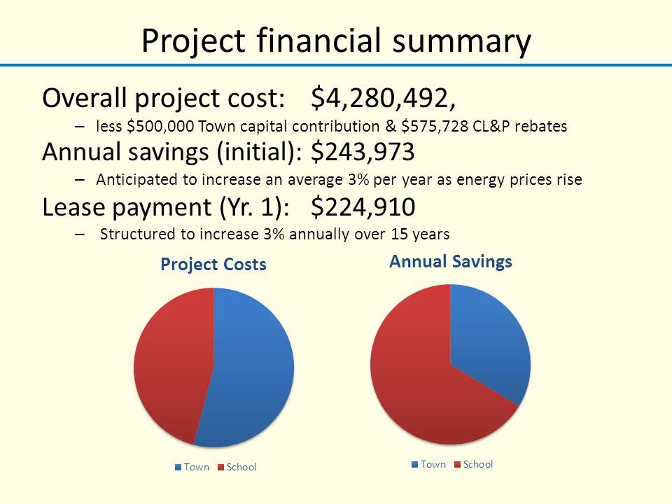 Project financial summary Overall project cost:$4,280,492, – less $500,000 Town capital contribution & $575,728 CL&P rebates Annual savings (initial):$243,973 – Anticipated to increase an average 3% per year as energy prices rise Lease payment (Yr.