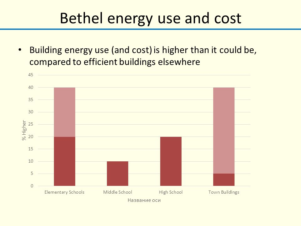 Bethel energy use and cost Building energy use (and cost) is higher than it could be, compared to efficient buildings elsewhere