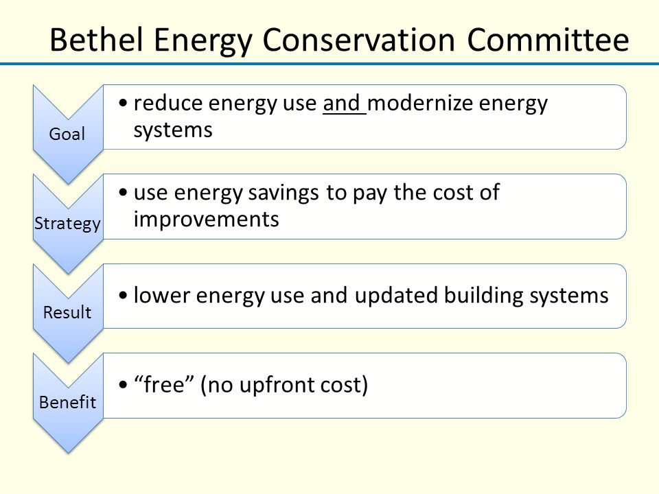 Bethel Energy Conservation Committee Goal reduce energy use and modernize energy systems Strategy use energy savings to pay the cost of improvements Result lower energy use and updated building systems Benefit free (no upfront cost)