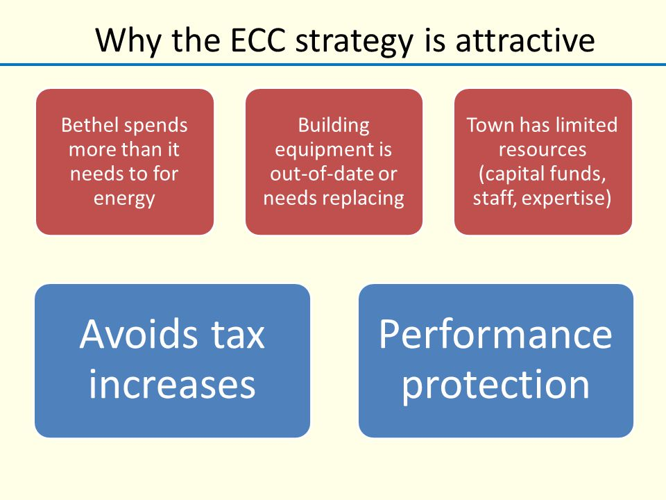 Why the ECC strategy is attractive Bethel spends more than it needs to for energy Building equipment is out-of-date or needs replacing Town has limited resources (capital funds, staff, expertise) Avoids tax increases Performance protection